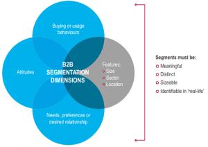 Hyper-Targeting Customer Segments