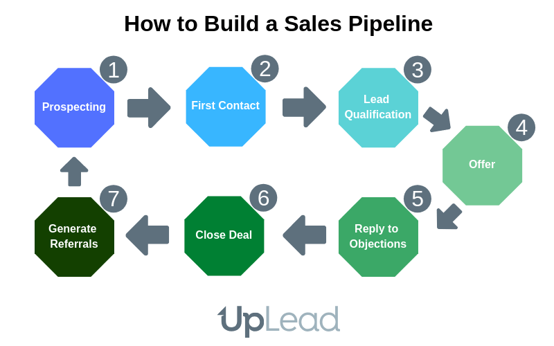 How To Build A Sales Pipeline