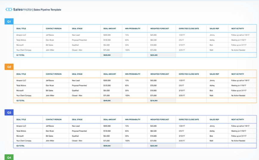 complete guide on building your sales pipeline incl templates