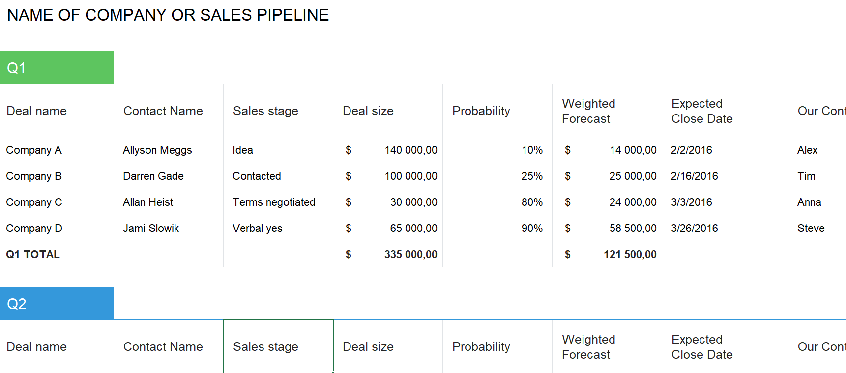 Sales Pipeline Templates