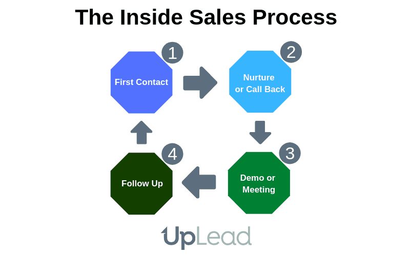 Inside Sales Process