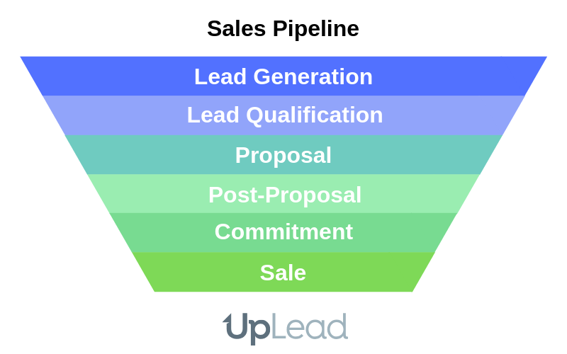 bant and sales pipeline