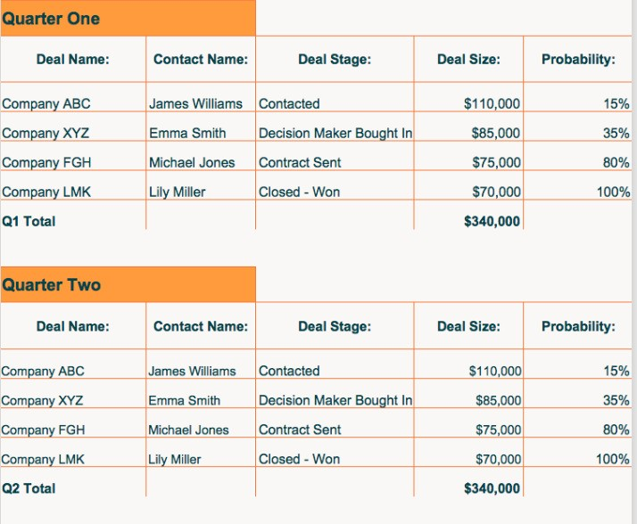 4. Hubspot's Sales Funnel Template