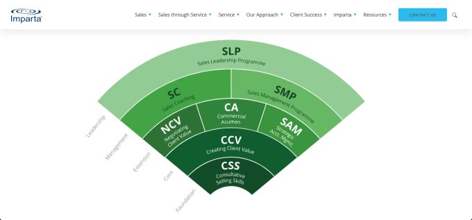 Imperta: Modular Sales Training