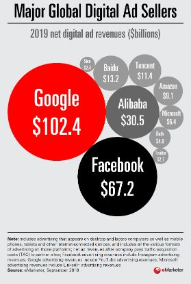 Major Global Digital Ad Sellers