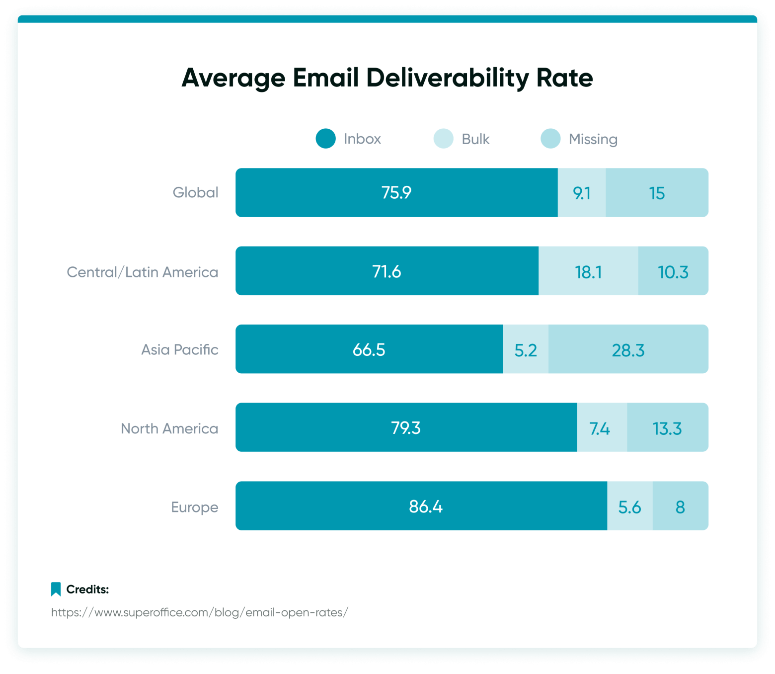 Improving Your Email Deliverability