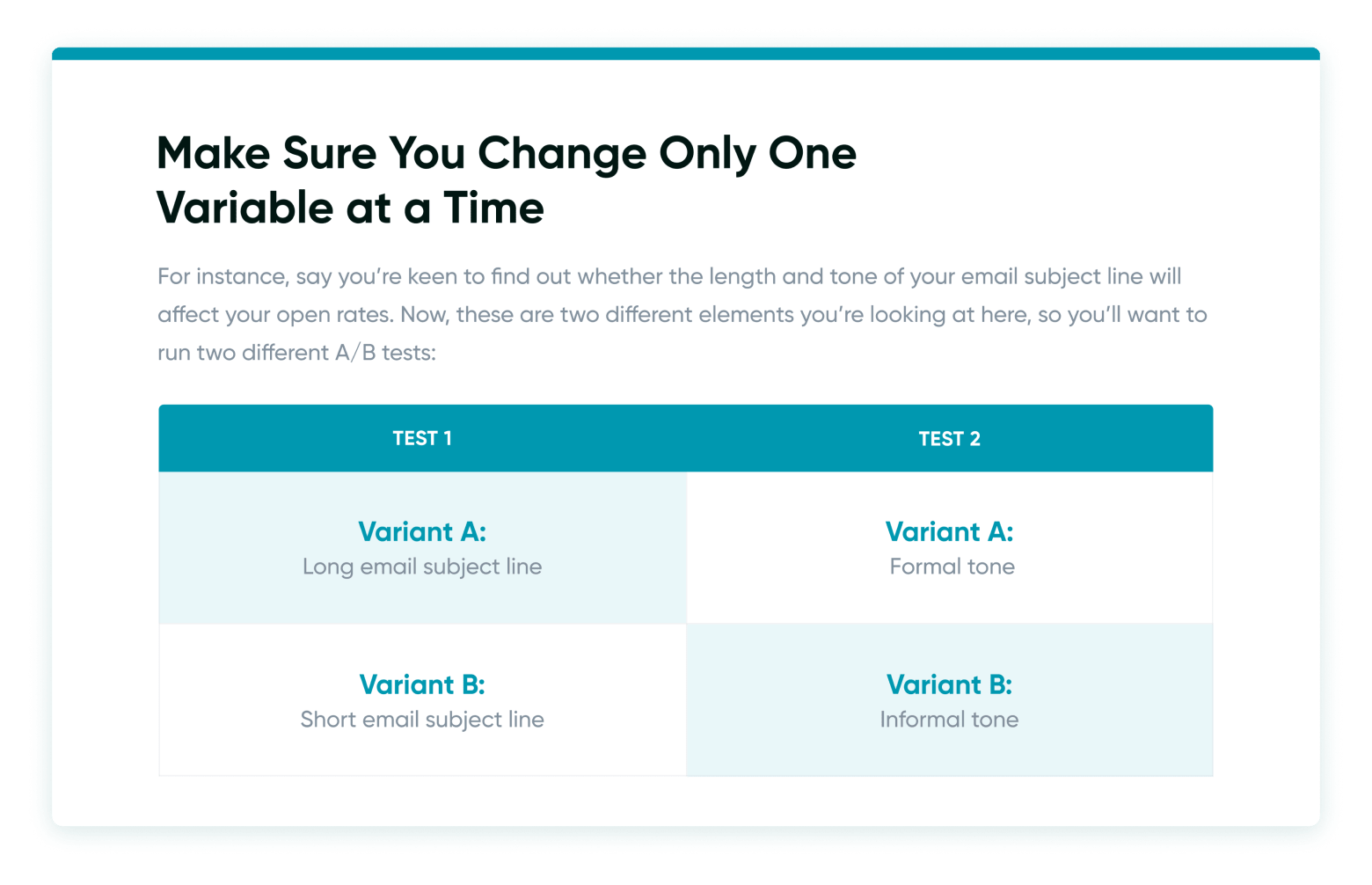 Make sure you change only one variable at a time