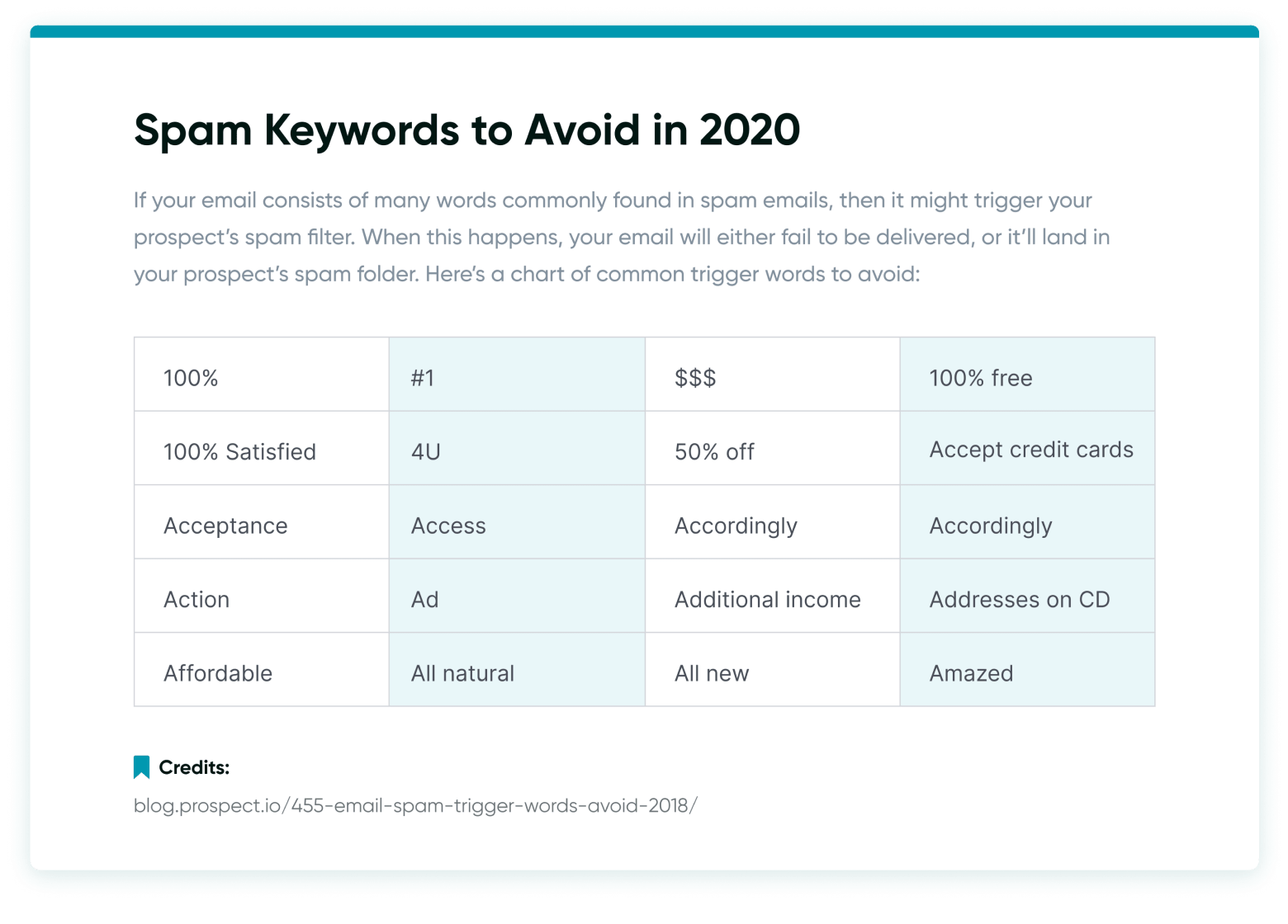 Spam keywords to avoid