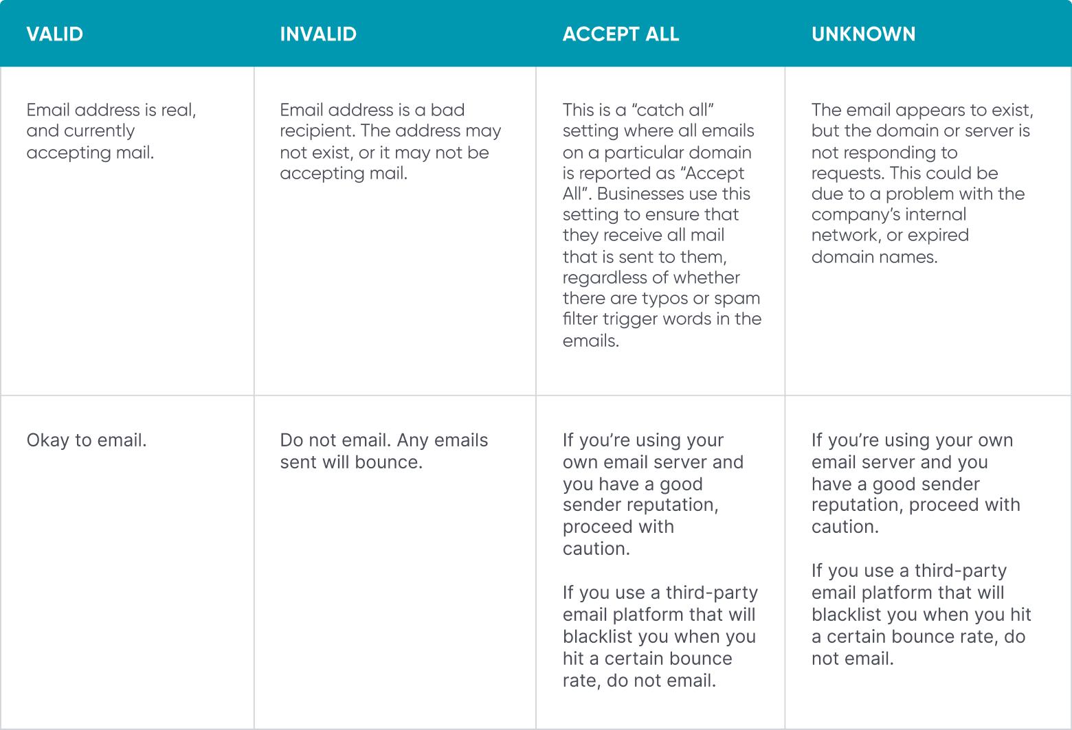 Email validation response codes