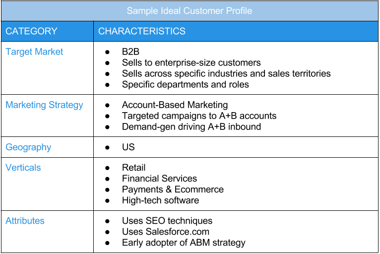 Business 2 Community - Ideal Customer Profiles