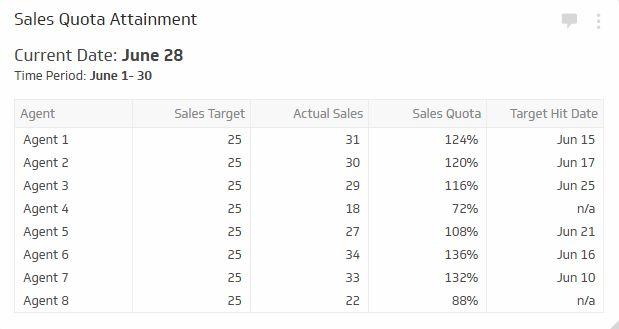 sales-quota-attainment
